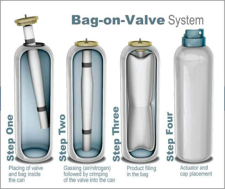 bag on valve filling process - jrpacking