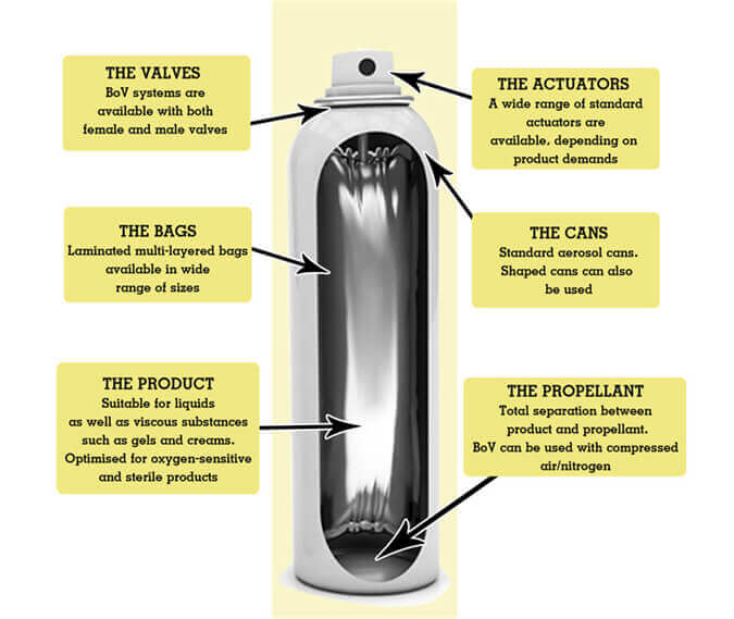 bag on valve packaging for bov aerosol products - jrpacking