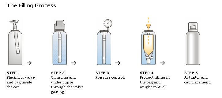Bag On Valve Technology: The Ultimate Guide